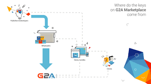 Is G2A Safe And Legit Place To Buy Cheap Games - G2A News Sword Buyers Guide Coupon Code Natural Balance Coupons Canada Top Rated Organic Start Verified Codes Smart Deals For Deal Sniper Get Games Discount Bloomington Ford Mn Darkness Reborn Discount Mulefactory Easyjet Holidays Code Vouchers From Discountsexpert Does Honey Work On Intertional Sites How To Redeem G2a Keys 2game Sales Coupon Codes 2019 Instant Deals Is A Legit Place To Buy Game Buying Plus