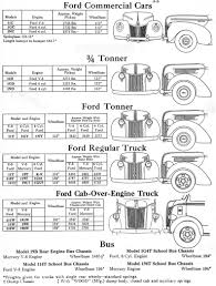 1941 Ford Truck And Commercial Identification Information, Flathead ...