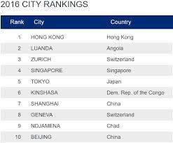 classement cabinet d audit mediacongo net actualités kinshasa 6e ville la plus chère au