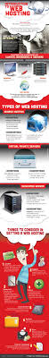 What Is Web Hosting? This Infographic Explains It Graphically ... Different Types Of Web Hosting Explained Shared Vps Dicated What Is How To Buy Hosting In Cheap Pricers500 Best Services 2018 Reviews Performance Tests Infographic Getting Know Vsaas Is Video Surveillance As A Service Made Easy Free Vs Why Do You Need Design And Windows Singapore Virtual Private Sver Usonyx Addiction Offers Information Support New Bedford Imanila Host Website Design Faest Designing Somalia Domain And Namesver Youtube