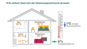 optimale temperatur wohnzimmer caseconrad