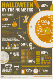 Tainted Halloween Candy 2014 by 53 Best Infographic Love Images On Pinterest Kitchen Food
