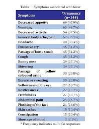 normal temperature range chart fever dr rajiv desai