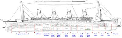 Sinking Ship Simulator The Rms Titanic by Rms Titanic Wikipedia