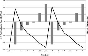 High Ceiling Diuretics Pdf by Loop Diuretic Resistance In Heart Failure Resistance Etiology