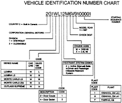 Repair Guides | Serial Number Identification | Vehicle | AutoZone.com