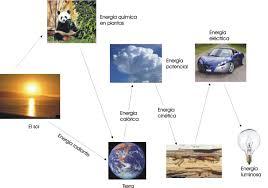 La Energía Y Su Forma De Transferencia Monografiascom