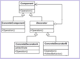 understanding and implementing decorator pattern in c codeproject