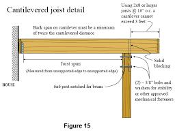 Floor Joist Spans For Decks by Deck Joist Cantilever Deck Design And Ideas