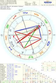 Curso Online De Iniciación A La Astrología Elcielolatierrayyocom ✭