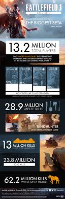 The Biggest Beta In EAs History A Huge Feat It Impressed Us So Much That We Decided To Put Together An Infographic With Some Of Most Interesting