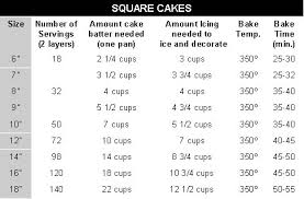 The Number Of Servings You Get From Any Size Depends Entirely On How Large Or Small Individual Pieces Are Cut