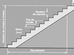 comment créer un escalier extérieur en béton leroy merlin