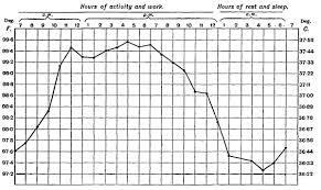 normal temperature range chart regulation of temperature