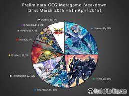 yugioh ocg top tier decks 2014 preliminary ocg 2015 04 metagame breakdown road of the king