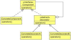 Java Decorator Pattern Sample by Decorator Design Pattern Example Java Code Geeks 2017