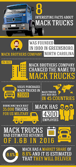 Infographic-8-interesting-facts-about-mack-trucks | All Diesel ... 1950s Chevy Trucks All About Pinterest Chevy Pickups Facts About Dc Food Trucks Visually Amazoncom The Best Of Fire Engines Airplanes Monster Jam Family Fun And Truck Action Bestride Elegant Sika Wrap Wraps New Cars City Smarts Specing Regional Mediumduty News Fisherprice Little People Wheelies Amazonca Fographic8terestingftsaboutmatrucks All Diesel Tow Drivers Get Plenty Of Time On Nburgring Too Bad 1953 3100 Its The Journey Custom Classic All About Dump Trucks Youtube