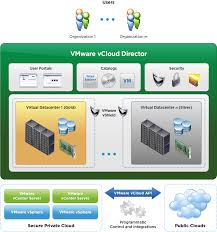 Vmware Hosting Private Cloud Hosting And Dicated Solutions Prominicnet How To Enable Ssh Remote Access On A Vmware Vsphere Hypervisor Core Four Visibility Of Private Services The Public Unable To Open Console Vm From Client Corpi Db Uses Virtucache Improve Performance Equallogic Up Time On Every Alto Customers Can Now Monitor Rkspacehosted With Php The Vcloud Api Provider Cisco Nexus 1000v Installation Upgrade Guide Release 521 How Get Intel I354 Avoton Rangeley Adapter Working Esxi 55 Install Sver In Hetzner Hosting Provider