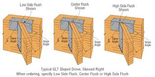 uncategorized archives simpson strong tie structural engineering