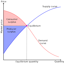 Economic Surplus Wikipedia