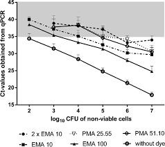 100 Ema 10 Comparative Analysis And Limitations Of Ethidium Monoazide And