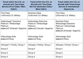 Aadvantage Executive Platinum Help Desk by American Airlines Changes Executive Platinum Boarding Priority
