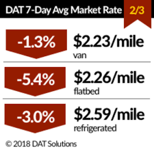 Spot Rates Dip Into February Best Uhaul Rates In Newark 360 Storage Center Call 925 8923880 Truck Insurance Kentucky Commercial Auto Ky Skyrocketing Demand Leads To A Spike Truck Rates Red Arrow Freight Hit Record December Packer Us Shippers Paying More For Truckload Freight Spot Van Reefer Down From Record Highs Fleet News Daily Analyst Wont Rebound Until Mid 17 Cadian Trucking Alliance Shipping Are On The Rise Fr8star Analysts Predict Could Soar Once Eld Mandate Goes Into Home Depot Rental Toronto Al Design Fine