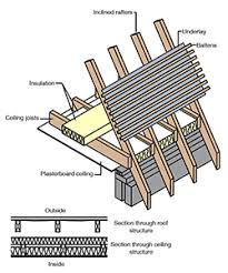 Roof Substructure 3 250x281