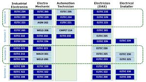 Help Desk Technician Salary California by Mjc Electronics Technology