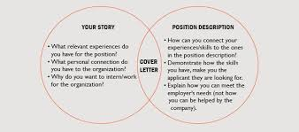 Venn Diagram Showing Relationship Between Your Story And The Opportunity