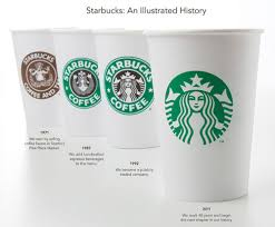 The Changing Face Of Starbucks History Logos Through