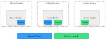 The Container Network Model CNM
