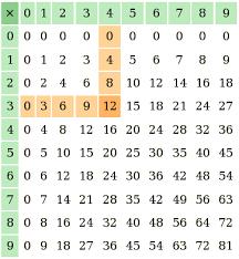 comment apprendre table de multiplication comment apprendre les tables de multiplication en s amusant