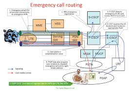 The 3G4G Blog: Emergency Calls In LTE/SAE Release-9 Infonetics 2013 Shaping Up To Be Banner Year For Ims Carrier R505 Ltehspavoip Router User Manual Bandrich Inc Session Border Controller Nokia Networks Voice Over Lte Volte Youtube Bil4500vnoz 4glte Voip Wirelessn Vpn Broadband Vilte Volte Video Course By Telcoma Encrypted Calls Pryvate Now What Is The Difference Between 1g 2g 3g 4g And Performance Evaluation Using G711 As A Volte Ip Multimedia Subsystem Lte Telecommunication India Allows Voice An Additional Fee Or Who Is The Ultimate Winner Imagination