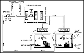 Ceiling Radiation Damper Wiki by Combination Fire And Smoke Damper Fire Detection System Activates