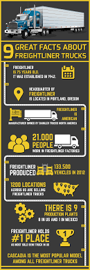 Infographic-9-great-facts-about-freightliner-trucks | Smmfi ... Commercial Drivers License Wikipedia Reading Truck Body Service Custom Enclosed Smallmidsize Trucks Grab 15 Of January 2015s Us Pickup Market Garbage Bodies Trash Heil Refuse Truck Campers Welcome To Northern Lite Camper Manufacturing Semi Trucks Big Lifted 4x4 Pickup In Usa About Volvo Two Tractor With Trailers Oklahoma Stock Photo Driver Salaries Rising On Surging Freight Demand Wsj Navistar Best Fire Manufacturers Rev Group Emergency Vehicles