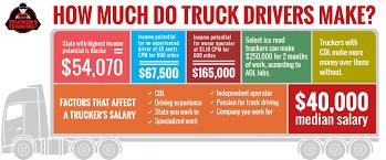 Dump Truck CDL Training YouTube With Class B Dump Truck Driving Jobs ...