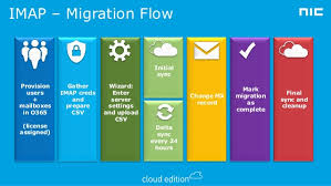 Andy Malone Migrating to office 365