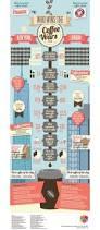 Joe Strummer Mural New York City by Infographic New York Vs London Coffee War