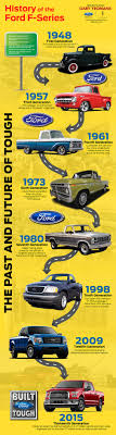 History Of The Ford F-Series [Infographic] | Cars And Trucks ... Automotive History 1979 Ford Indianapolis Speedway Official Truck Eseries Pickup Econoline 11967 Key Features 70s Madness 10 Years Of Classic Ads The Daily Trucks Own Work How The Fseries Has Helped File1941 Pic1jpg Wikimedia Commons 20 Reasons Why Diesel Are Worst Horse Nation Celebrates 100 Of From 1917 Model Tt Motor Company Infographics Mania File1938 Pickupjpg
