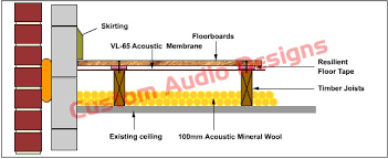 A Much Better Solution Which Will Greatly Reduce Impact And Airborne Noise Transfer Is To Use The System Shown Below This Involves An Isolation Layer Of