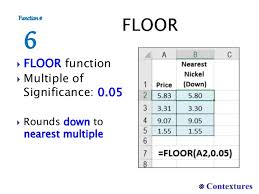 Excel Floor Ceiling Functions by 7 Ways To Round In Excel