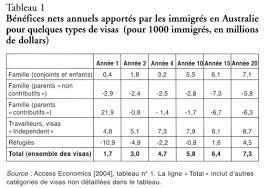 bureau d immigration australien 28 images immigration en