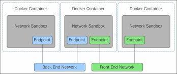 Docker Networking Fundamentals