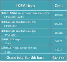 Ikea Kitchen Cabinet Doors Canada by Ikea Hack Build Your Own Kitchen Appliance Garage