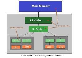 Memory Caches puter Measurement Group