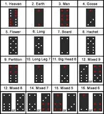 Chinese domino game Pai Gow knowledge Pinterest