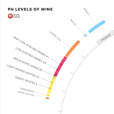 100 Ph Of 1 Understanding Acidity In Wine Wine Folly
