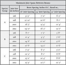 Floor Joist Span Table For Sheds by Deck Joist Span Table Bing Images Deck Pinterest Decking