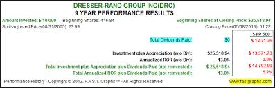 Dresser Rand Group Inc Drc by Super Fast Growing Mid Cap Growth Stocks With Explosive Returns